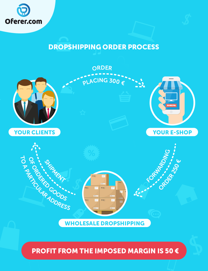 dropshipping order process