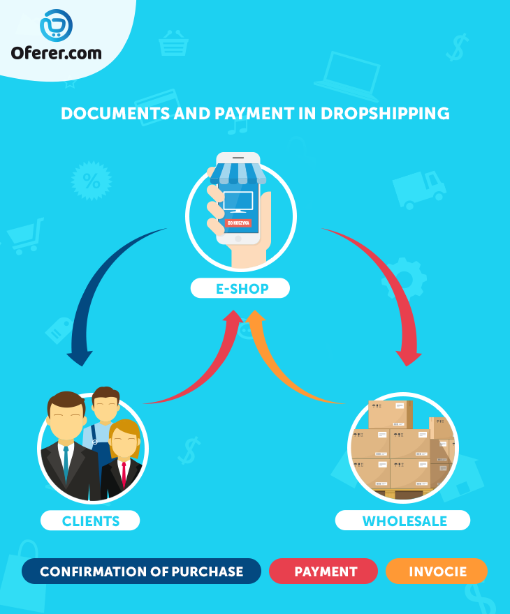 documents and payment in dropshipping